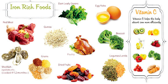 Foods and meal plans for iron deficiency
